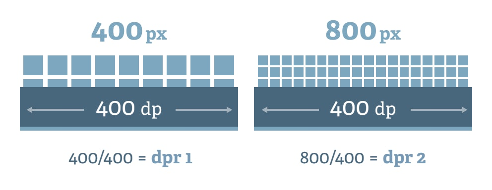 Diagram of different DPRs
