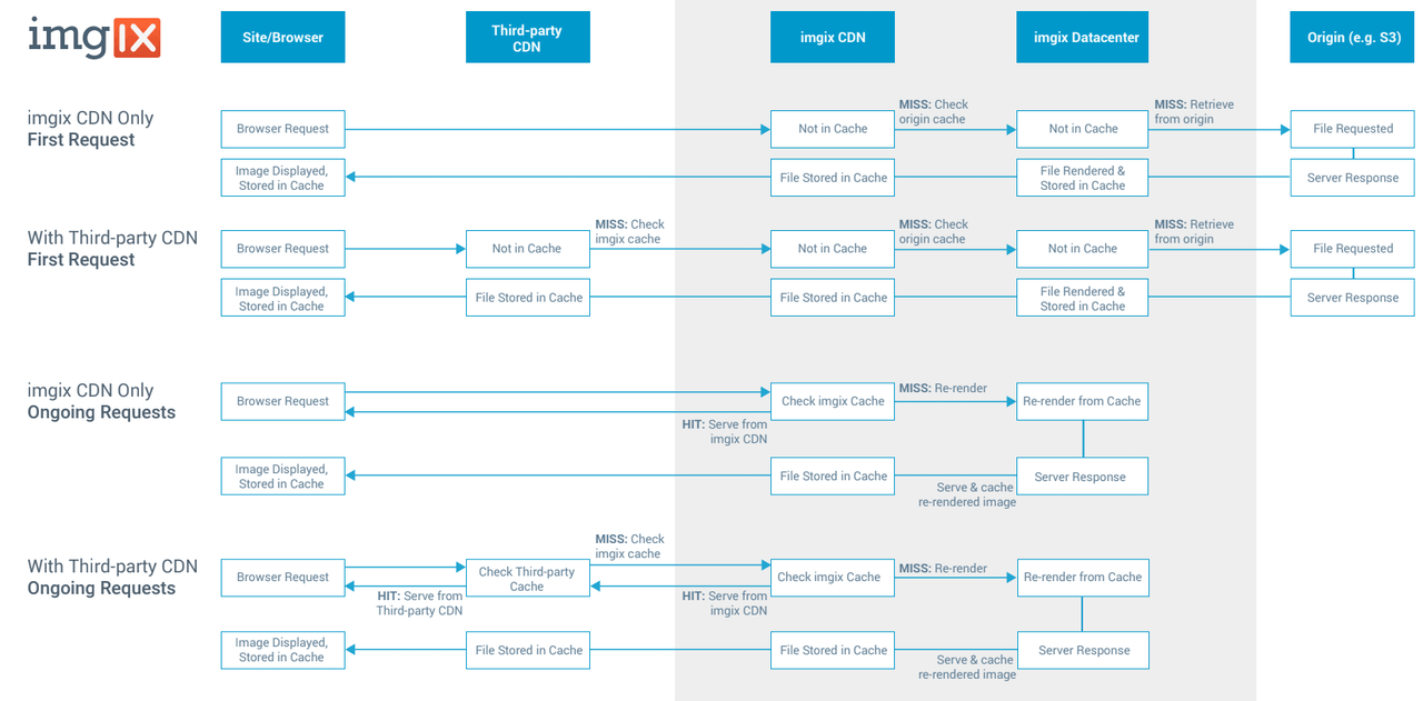 Diagram describing impact to hit ratios of adding a third-party CDN