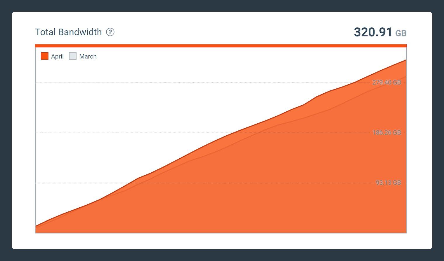 Screenshot-Total bandwidth example