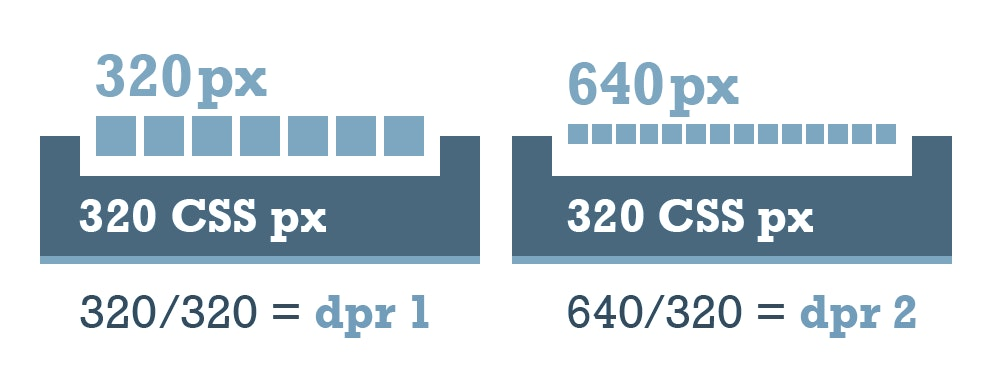 How DPR interacts with CSS