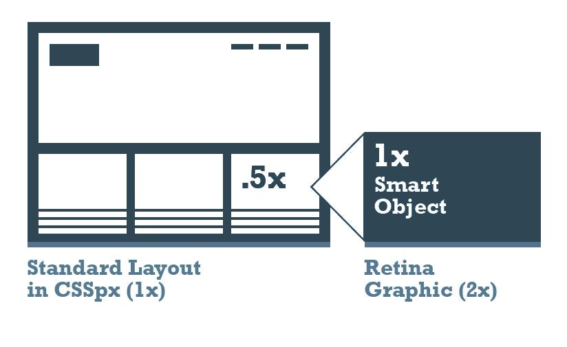 Retina graphic example